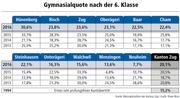 Bild: Grafik Oliver Marx / Quelle: Bildungsdirektion des Kantons Zug
