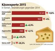 Die Käseexporte 2015 im Vergleich zu 2014. (Bild: smp/ Janina Noser)