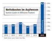 Die Nettokosten im Asylwesen im Kanton Luzern in Millionen Franken. (Bild: Quelle: Kanton Luzern / Grafik: Oliver Marx)