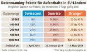 So viel kostet Datenroaming im Ausland. (Bild: Neue LZ)