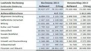 Die Rechnung und der Voranschlag von 2013 im Vergleich. (Bild: pd)