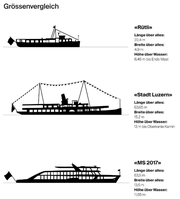 Ein Grössenvergleich der verschiedenen Schiffe. (Bild: Grafik: LZ)