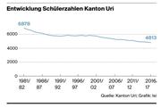 Die Entwicklung der Schülerzahlen in Uri. (Bild: Kanton Uri/Isi)