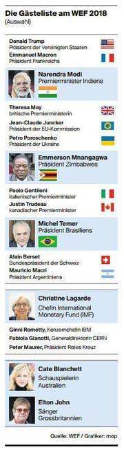 Gästeliste des WEF 2018. (Bild: Grafik: mop)