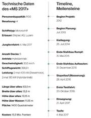 Die Technischen Daten und die Timeline. (Bild: Grafik: LZ)