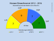 Die Sitzverteilung im Horwer Einwohnerrat 2012 - 2016. (Bild: bac)