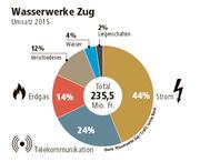 Quelle: Wasserwerke Zug (Bild: Grafik Janina Noser / Neue LZ)