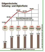Quelle: Studie Hochschule Luzern Wirtschaft (Bild: Grafik Janina Noser / Neue LZ)