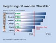 Maya Büchi verteidigt den Sitz der FDP in der Obwaldner Regierung. (Bild: Grafik: rem)
