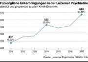 Fürsorgliche Unterbringungen in der Luzerner Psychiatrie. (Bild: Grafik: mlu)