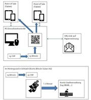 So läuft ein Bitcoin-Transfer ab. (Bild: pd)