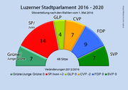 Der Luzerner Grosse Stadtrat nach den Wahlen vom 1. Mai 2016. (Bild: bac/luzernerzeitung.ch)