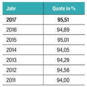 Die Erfolgsquote aller Luzerner Lehrlinge. (Bild: Quelle: Kanton Luzern)