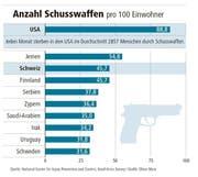 Die Anzahl Schusswaffen pro 100 Einwohner. (Bild: Oliver Marx)