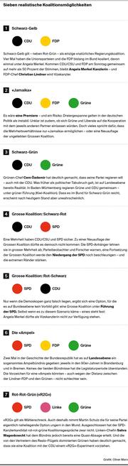 Die sieben realistischen Koalitionsmöglichkeiten. (Bild: Grafik: Oliver Marx)