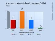 Die Ergebnisse der Kantonsratswahlen 2014 in Lungern. (Bild: bac)