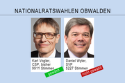 Das Endergebnis der Nationalratswahlen in Obwalden. (Bild: bac)