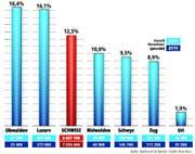 Bevölkerungszuwachs Schweiz und Zentralschweiz 2010 bis 2035 (mittleres Szenario). (Bild: Grafik Oliver Marx/Neue LZ)