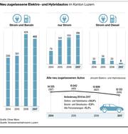 Die Zahl der Elektroautos steigt im Kanton Luzern deutlich. Doch das Netz an öffentlichen Ladestationen ist noch löchrig. (Bild: Grafik: Oliver Marx)