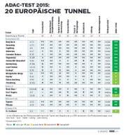 Die detaillierte Übersicht zur Tunnel-Bewertung. (Bild: Infografik adac.de)