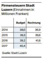 Quelle: Stadt Luzern.