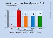 Die Ergebnisse der Kantonsratswahlen 2014 in Alpnach. (Bild: bac)