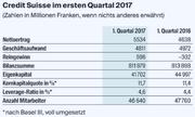 Eine Übersicht zum ersten Quartal der Credit Suisse. (Bild: Grafik LZ)