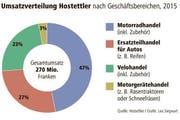 Die Umsatzverteilung von Hostettler von 2015. (Bild: Hostettler/Lea Siegwart)