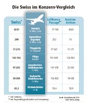 Quelle: Geschäftsberichte 2014 (Bild: Grafik: Martin Ludwig)