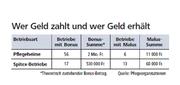 Grafik: Wer Geld zahlt und wer Geld erhält (Bild: Neue Luzerner Zeitung)