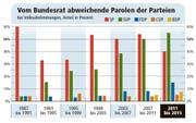 Bild: Quelle: Swissvotes, Bund / Grafik: Oliver Marx