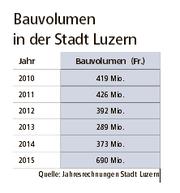 Quelle: Jahresrechnung Stadt Luzern
