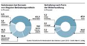 Die Verteilung der Substanzen bei Konsum und die Verteilung nach From der Widerhandlung. (Bild: Kanton Luzern/Martin Ludwig)