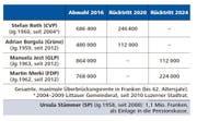 Renten für Luzerner Stadträte