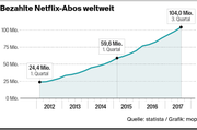 Im dritten Quartal von 2017 erreichte der Streamingdienst 104 Millionen Netflix-Abonnements. (Bild: mop)