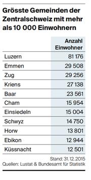 Die grössten Gemeinden der Zentralschweiz. (Bild: Lustat/Bundesamt für Statistik)