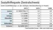 Grafik zur Sozialhilfequote in der Zentralschweiz. (Bild: Grafik Neue LZ)
