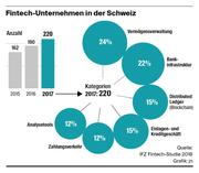 2015 waren hierzulande 162 Firmen im Fintech-Sektor aktiv, heute sind es 220. (Bild: Grafik: jn)