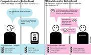 Die Unterschiede von computerbasierten und menschbasierten Butlerdiensten. (Bild: Lea Siegwart)