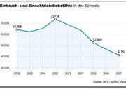 Die Grafik zeigt: Einbruch- und Einschleichdiebstähle in der Schweiz sind rückläufig. (Bild: Grafik: mop)