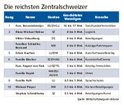 Quelle: Wirtschaftsmagazin «Bilanz».
