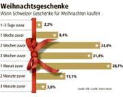 Eine Grafik dazu, wann Schweizer ihre Geschenke für Weihnachten kaufen. (Bild: GfK/ Janina Noser)