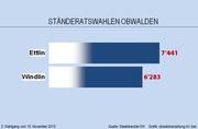 Das Endergebnis der Ständeratswahlen im Kanton Obwalden.