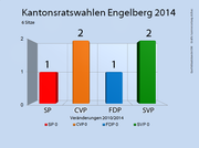 Die Ergebnisse der Kantonsratswahlen 2014 in Engelberg. (Bild: bac)