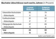 Die Bachelor-Abschlüsse in Luzern im Vergleich zur gesamten Schweiz. (Bild: Lustat Statistik Luzern)