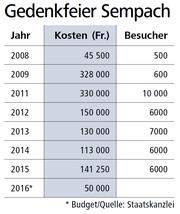 Bild: Grafik Neue LZ / Quelle Staatskanzlei Luzern