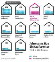Die Jahresumsätze der grossen Schweizer Einkaufscenter. (Bild: Grafik Isi/ Neue LZ)