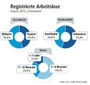 Die registrierten Arbeitslosen in der Schweiz im August 2015. (Bild: Seco/Martin Ludwig)