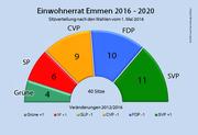 Der Emmer Einwohnerrat nach den Wahlen vom 1. Mai 2016. (Bild: bac/luzernerzeitung.ch)