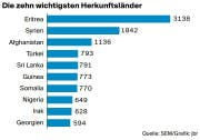 Flüchtlingsstatistik. (Bild: Grafik: Luzerner Zeitung)